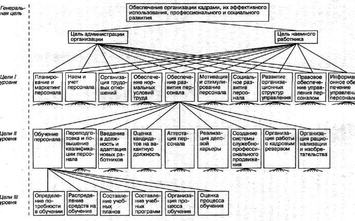 2.3. Цели и функции системы управления персоналом