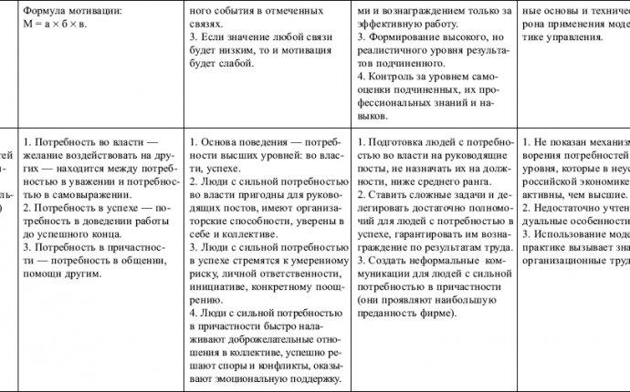 Анализ системы управления персоналом в ОАО «Сбербанк России»