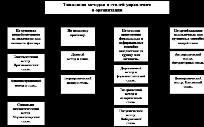 Дипломная работа: Методы управления персоналом