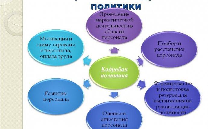 Доклад по теме Стратегия развития предприятия и направления