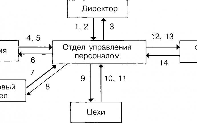Документационное обеспечение системы управления персоналом