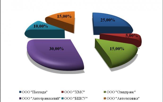Конкурентоспособность организации в сфере грузоперевозок на