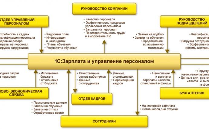 Мастерская информационных систем – WISYS.RU