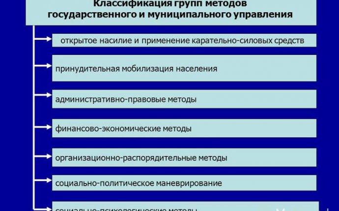 Методы и формы руководства предприятиями — Oopsshop.ru
