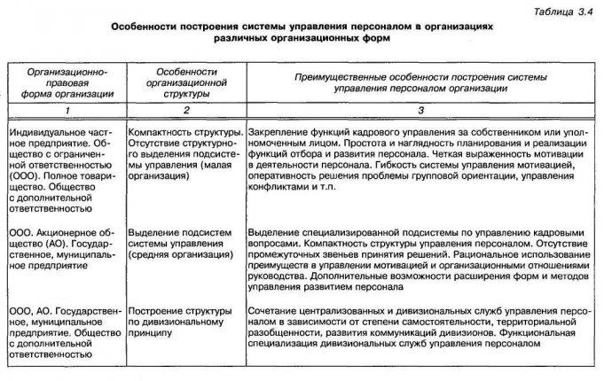Некоторые понятия, используемые для характеристики персонала