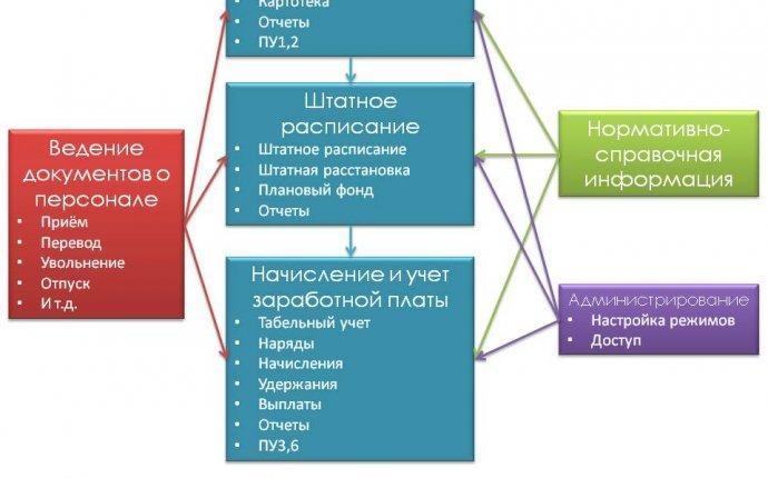 НИИЭВМсервис - Решения - Система управления персоналом