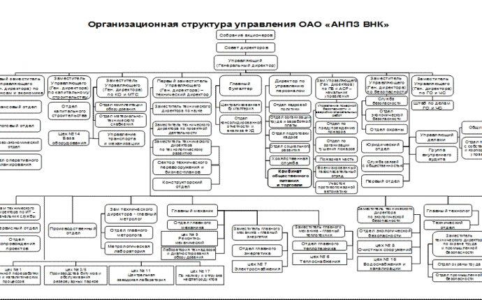 Организационная структура и штаты СУП