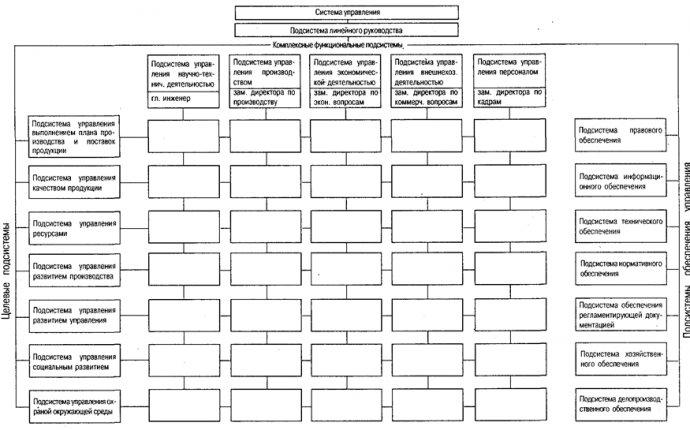Организационное проектирование системы управления персоналом
