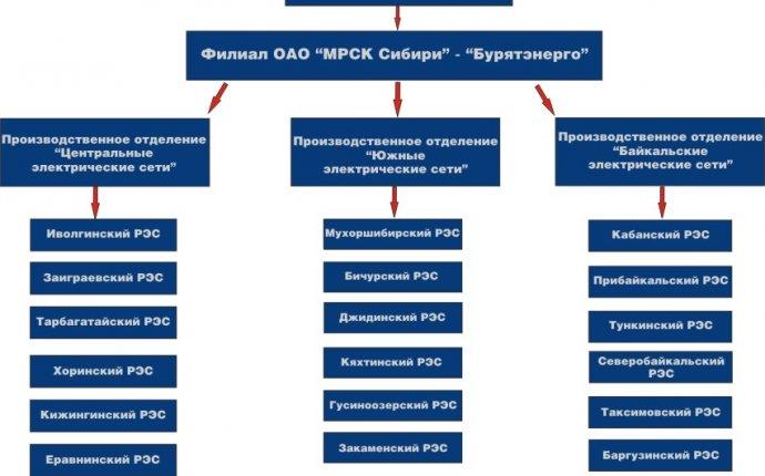 Особенности управления персоналом в российских корпорациях