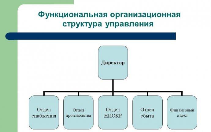 Презентация на тему: Осуществление взаимодействия и построения
