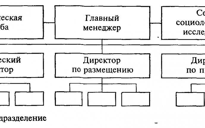 Реферат: Организационная структура управления предприятием