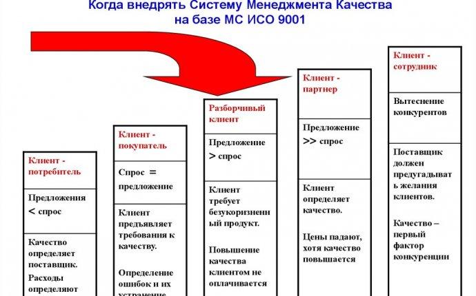 Система менеджмента качества персонала организации