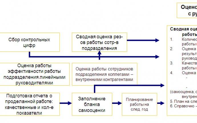 Стратегия развития персонала Статьи Журнал Директор