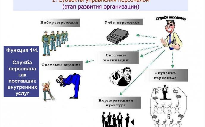 Субъекты и структура управления персоналом - презентация онлайн