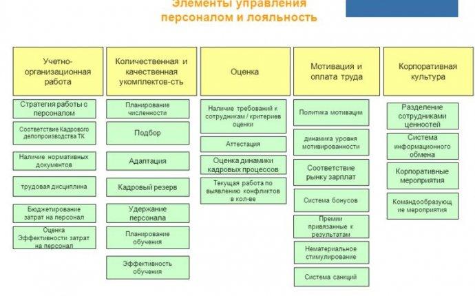 Технологии управления персоналом в организации: элементы работы с