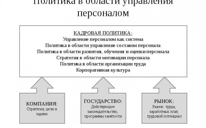 Управление персоналом Типы кадровой политики