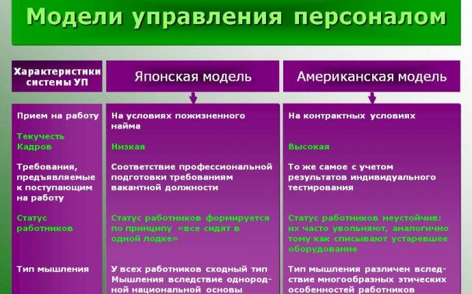 Зарубежный опыт управления персоналом организации: как перенять